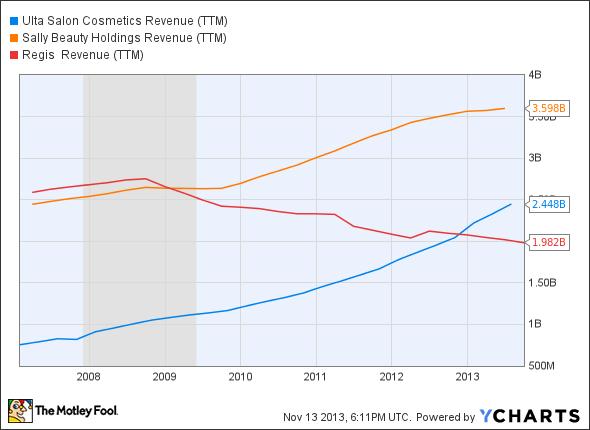 ULTA Revenue (TTM) Chart