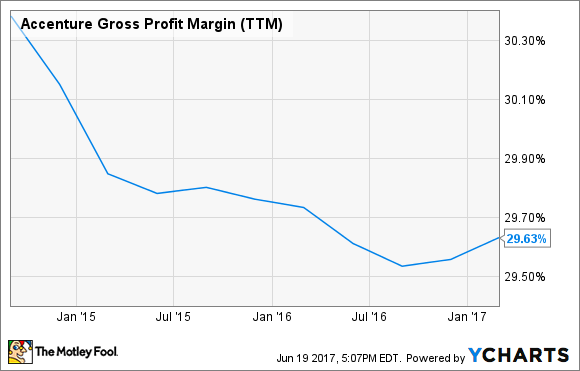 ACN Gross Profit Margin (TTM) Chart