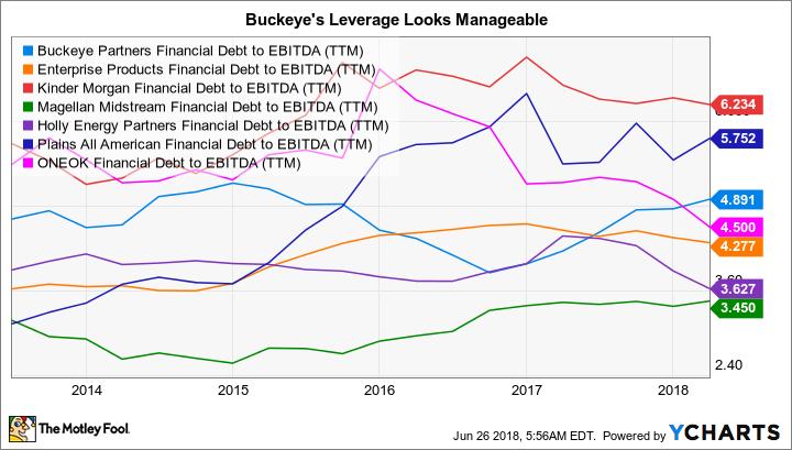 BPL Financial Debt to EBITDA (TTM) Chart