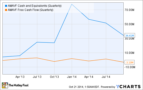 AMAVF Cash and Equivalents (Quarterly) Chart