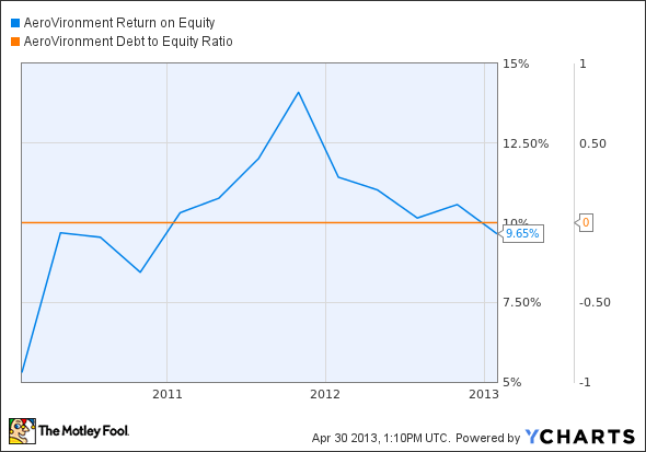 AVAV Return on Equity Chart