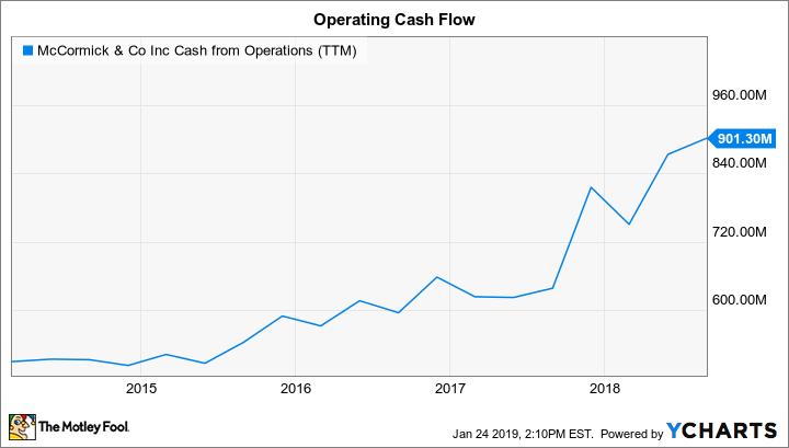 MKC Cash from Operations (TTM) Chart