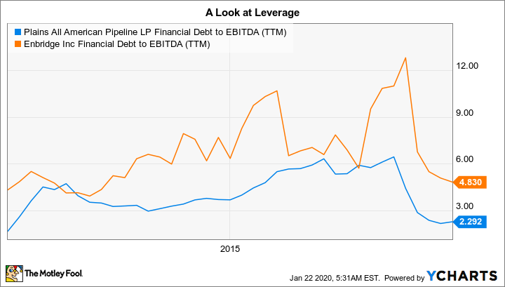 PAA Financial Debt to EBITDA (TTM) Chart