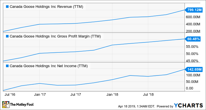 GOOS Revenue (TTM) Chart