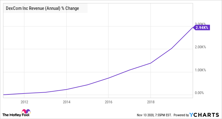 DXCM Revenue (Annual) Chart