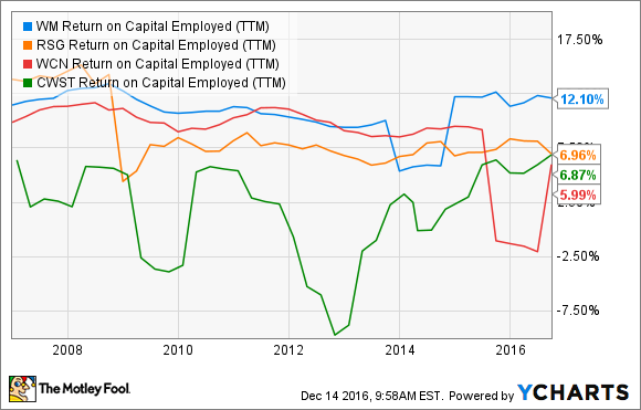 WM Return on Capital Employed (TTM) Chart