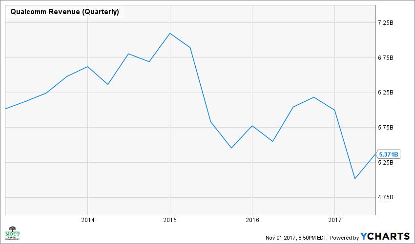 QCOM Revenue (Quarterly) Chart Qualcomm