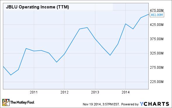 JBLU Operating Income (TTM) Chart