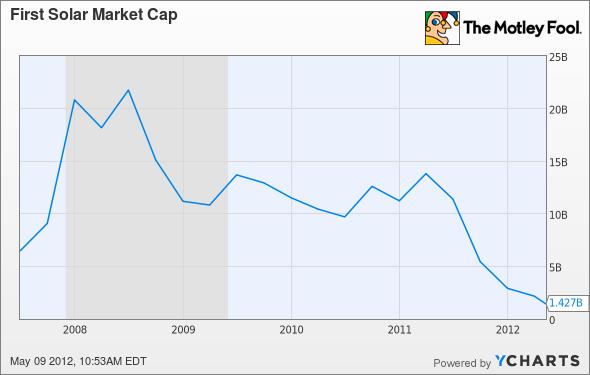 FSLR Market Cap Chart