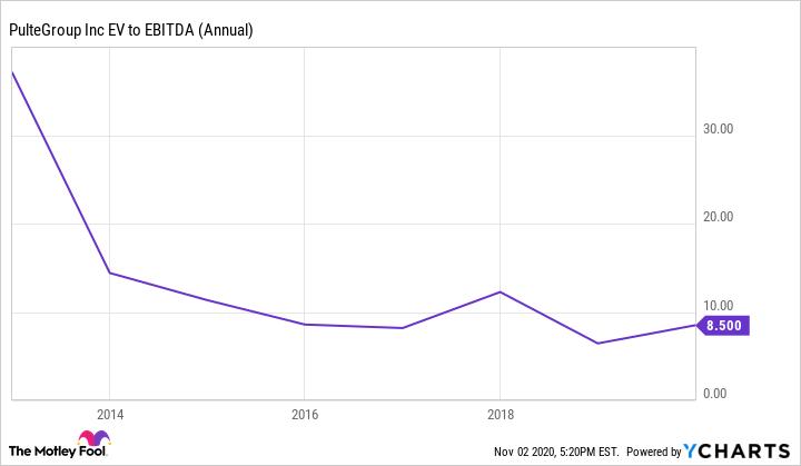 PHM EV to EBITDA (Annual) Chart
