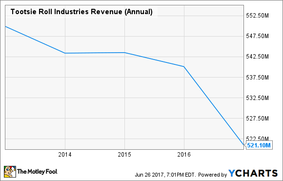 TR Revenue (Annual) Chart