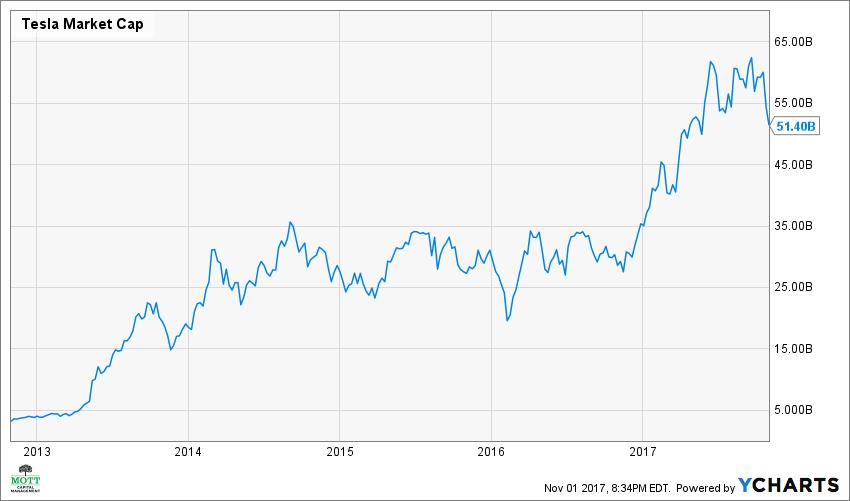 TSLA Market Cap Chart Tesla Facebook
