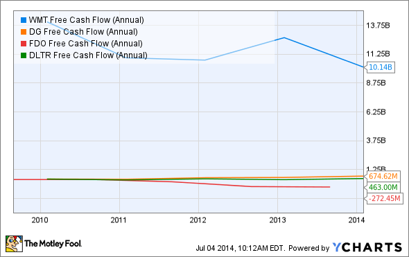 WMT Free Cash Flow (Annual) Chart