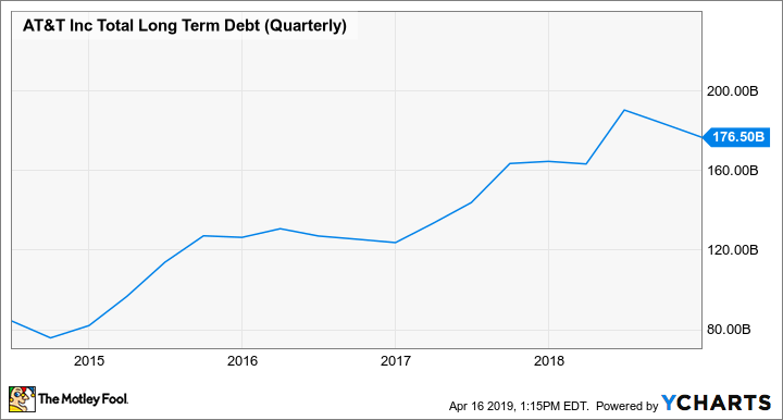 T Total Long Term Debt (Quarterly) Chart