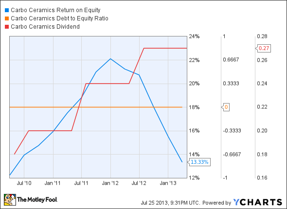 CRR Return on Equity Chart