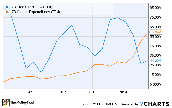 LZB Free Cash Flow (TTM) Chart