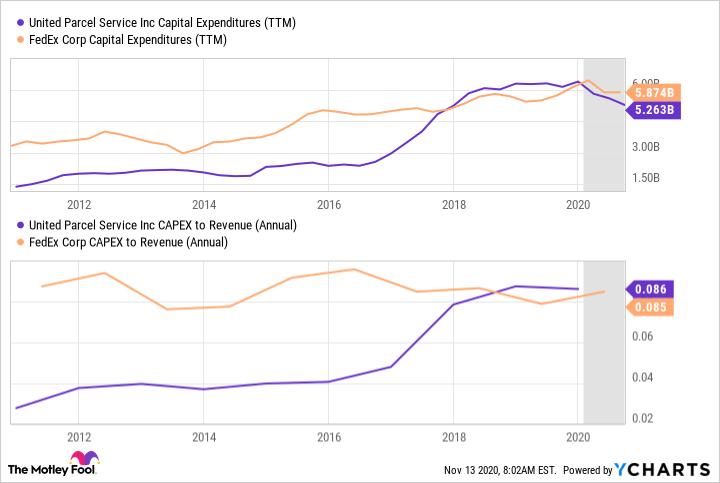 UPS Capital Expenditures (TTM) Chart