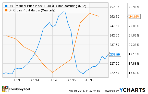 US Producer Price Index: Fluid Milk Manufacturing Chart
