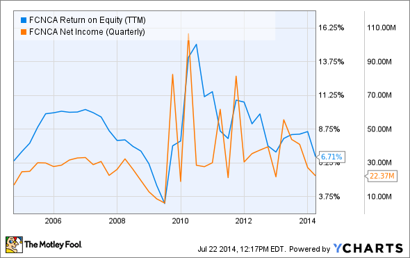 FCNCA Return on Equity (TTM) Chart