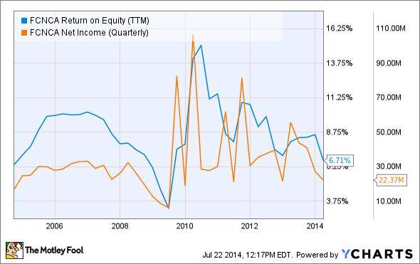 FCNCA Return on Equity (TTM) Chart