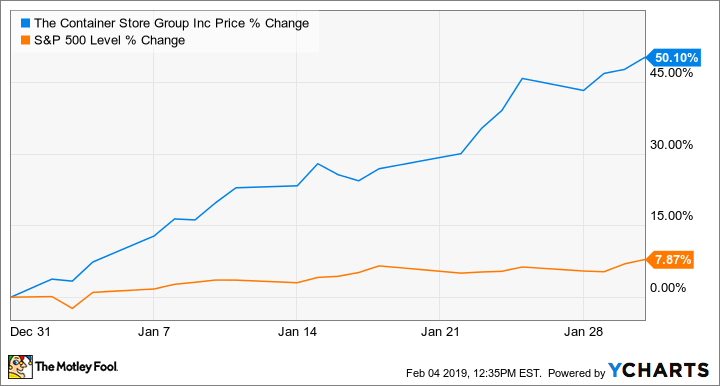 02c760b01 Why The Container Store Stock Surged 50% in January -- The Motley Fool