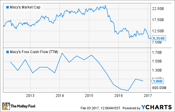 M Market Cap Chart