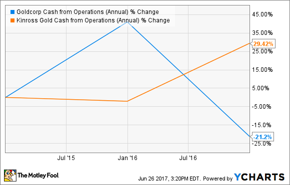 GG Cash from Operations (Annual) Chart