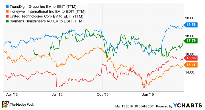 TDG EV to EBIT (TTM) Chart