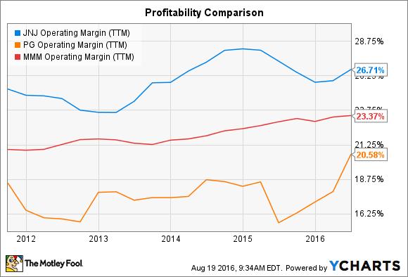 JNJ Operating Margin (TTM) Chart