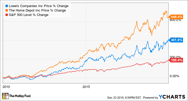 Better Buy The Home Depot Vs Lowe S The Motley Fool