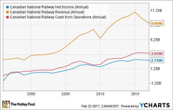 CNI Net Income (Annual) Chart