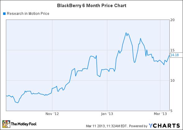BBRY Chart