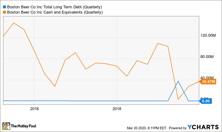 SAM Total Long Term Debt (Quarterly) Chart