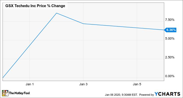 GSX Chart