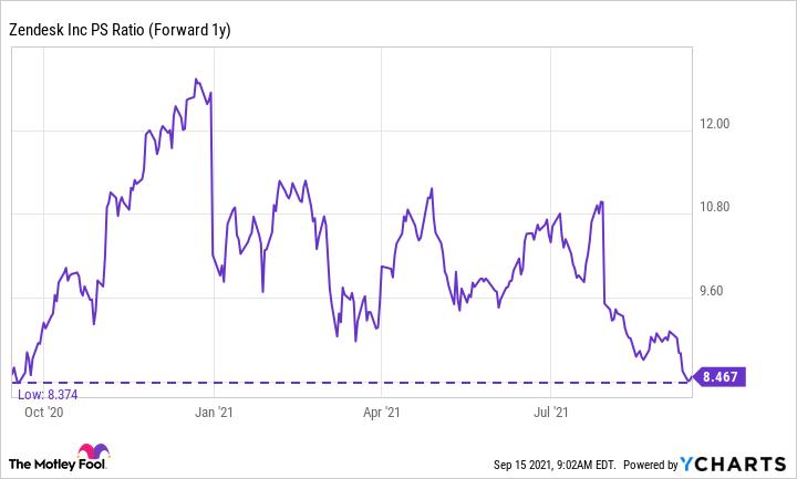 ZEN PS Ratio (Forward 1y) Chart