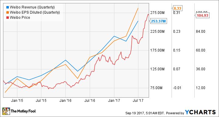 WB Revenue (Quarterly) Chart