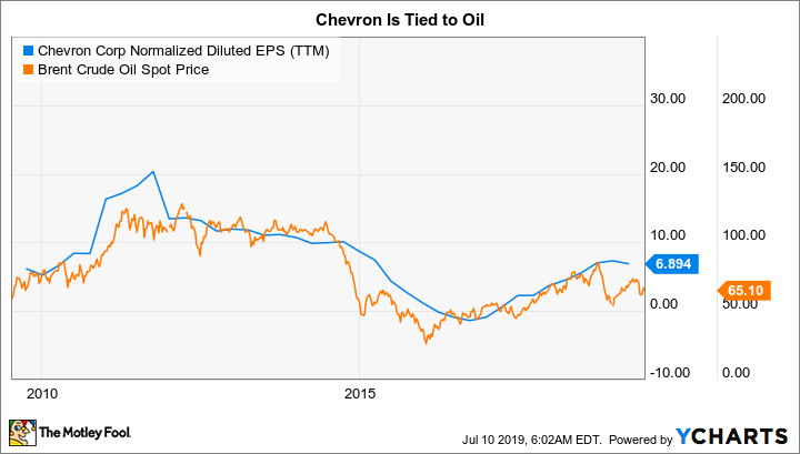 CVX Normalized Diluted EPS (TTM) Chart