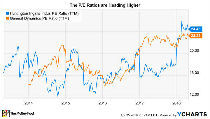 HII PE Ratio (TTM) Chart