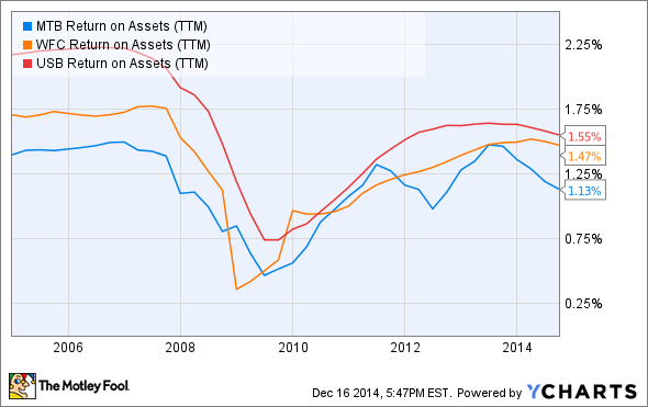 MTB Return on Assets (TTM) Chart