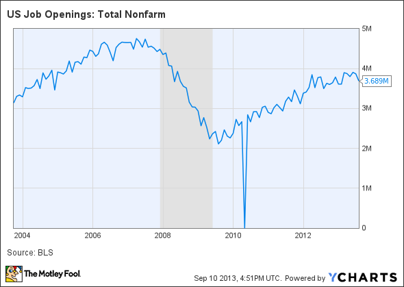 US Job Openings: Total Nonfarm Chart