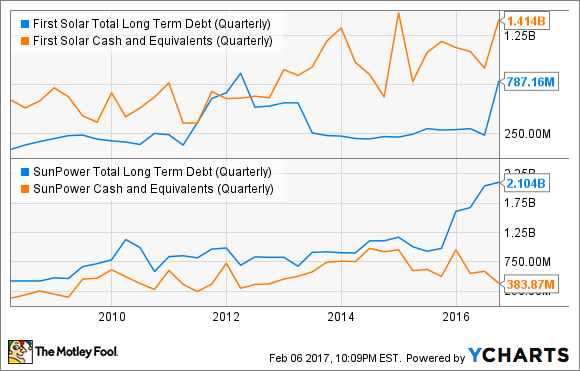 FSLR Total Long Term Debt (Quarterly) Chart