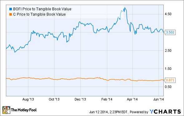 BOFI Price to Tangible Book Value Chart