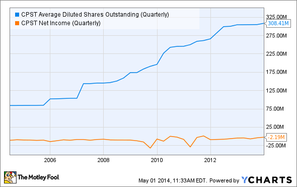 CPST Average Diluted Shares Outstanding (Quarterly) Chart