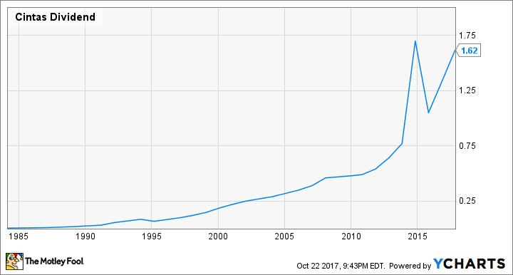 CTAS Dividend Chart