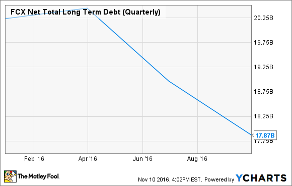 FCX Net Total Long Term Debt (Quarterly) Chart