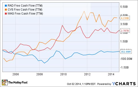 RAD Free Cash Flow (TTM) Chart