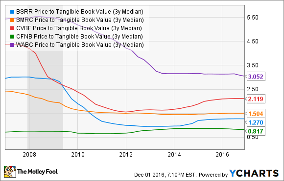 BSRR Price to Tangible Book Value (3y Median) Chart