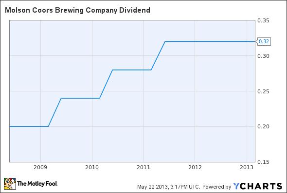 TAP Dividend Chart