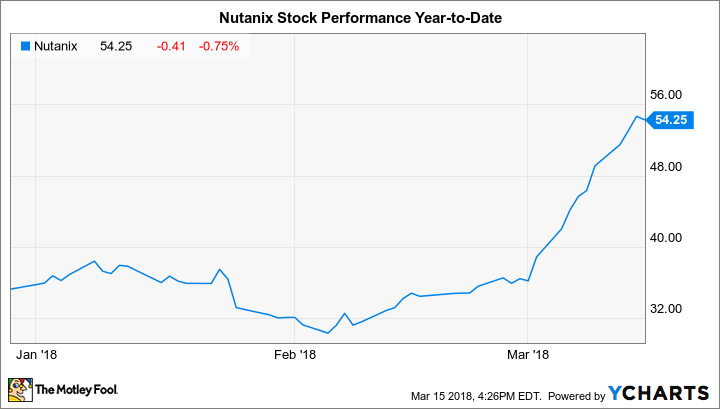 NTNX Chart