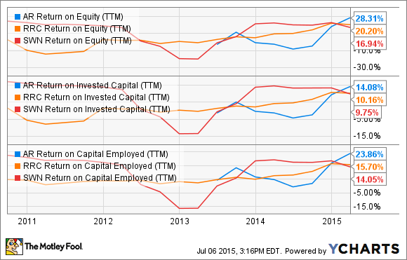 AR Return on Equity (TTM) Chart